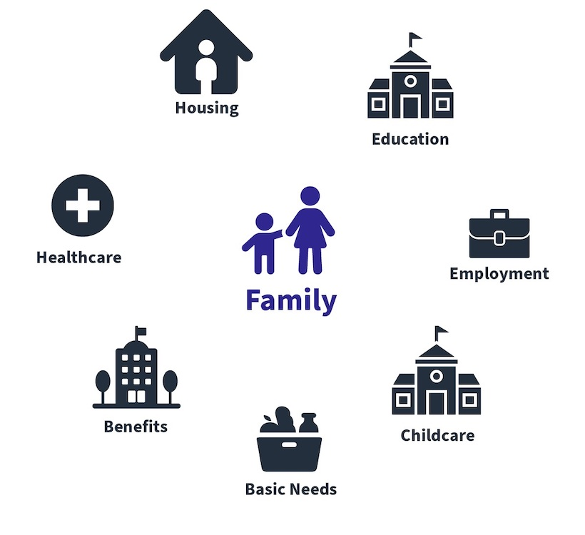 image highlighting the resources a family needs to avoid homelessness: housing, education, employment, childcare, basic needs (food, etc), benefits, and healthcare